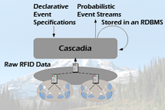 Cascadia - RFID Middleware for Uncertain RFID Data